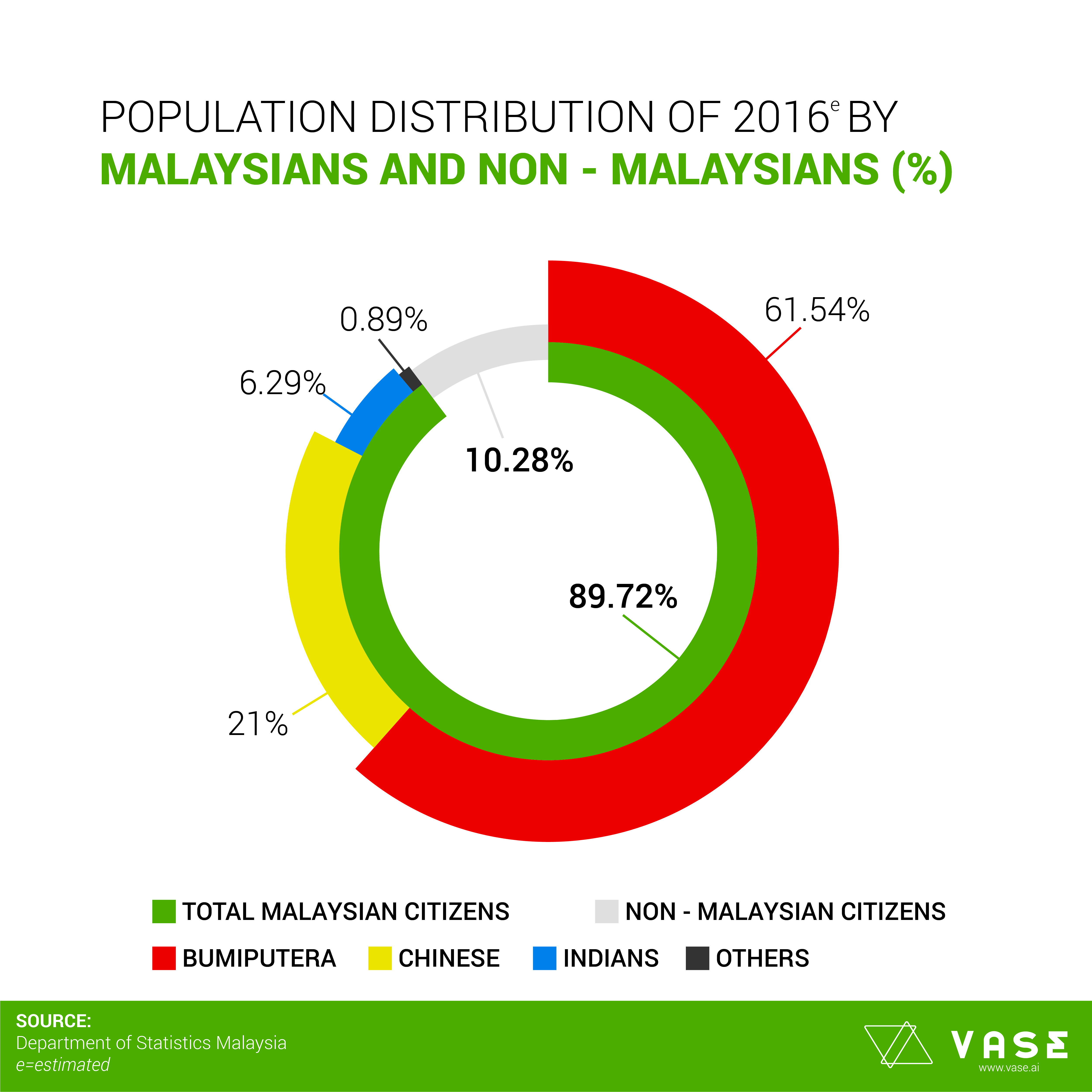 10 facts about race and ethnic in malaysia