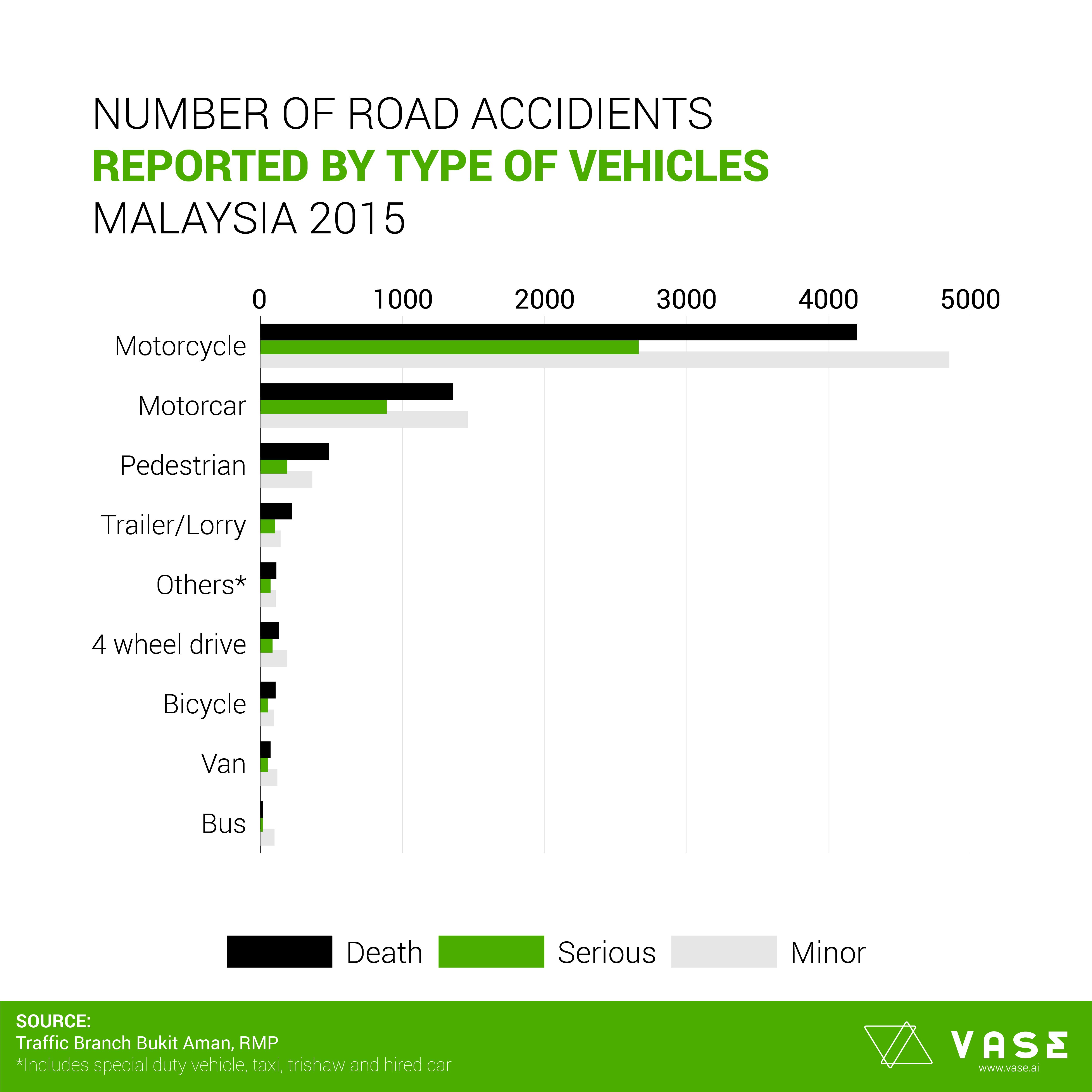 Malaysia S Statistics On Public Safety Learning Resources Vase Actionable Intelligence