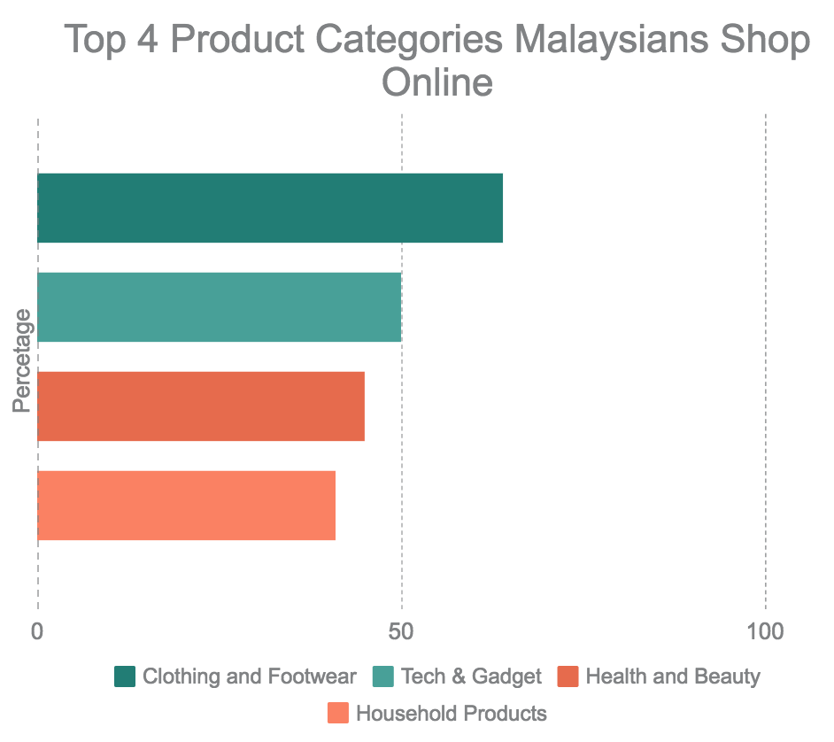 Report 2017 Online Shopping Trends In Malaysia Learning Resources