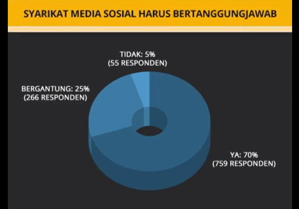 Jadi tanggungjawab syarikat media sosial kekang keganasan